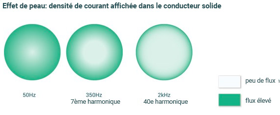 L'effet de peau entraîne une densité de courant plus élevée à l'extérieur du conducteur.
