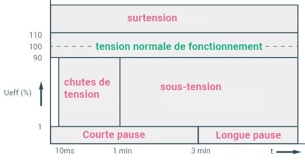 Les surtensions et les sous-tensions connaissent de courtes et de longues interruptions