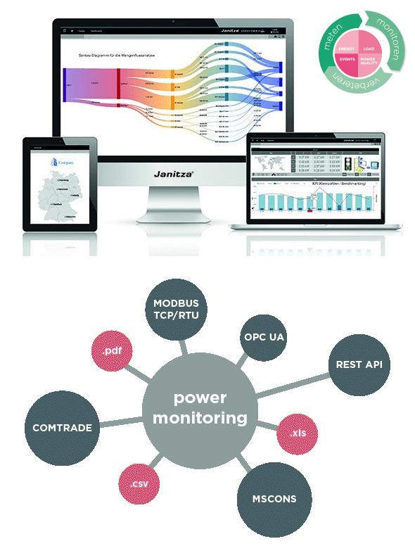 Janitza Gridvis - Power Monitoring