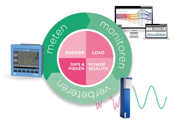 Meten, monitoren en verbeteren