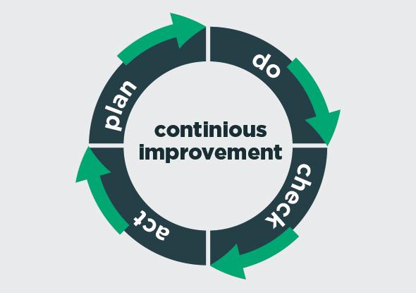 PDCA - Amélioration continue des processus - Mesure temporaire contre mesure permanente
