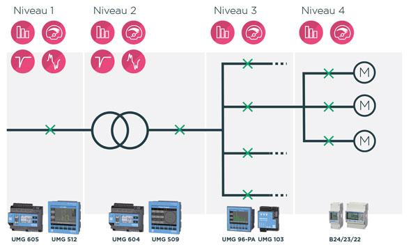 Vier niveau's voor power management - Advies fortop