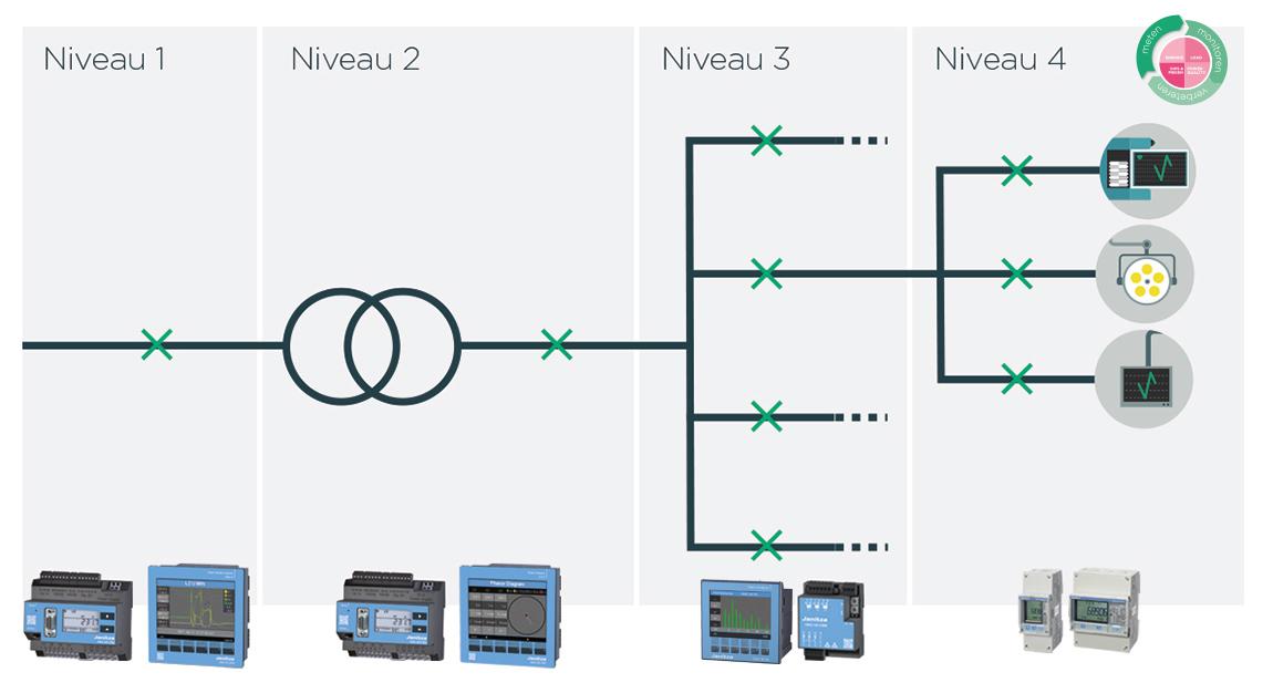 Power management; voor elke niveau heeft Janitza een geschikt meetinstrument