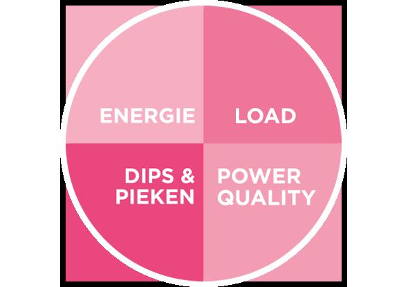 De vier aspecten van power management - fortop Automation & Energy Cotnrol