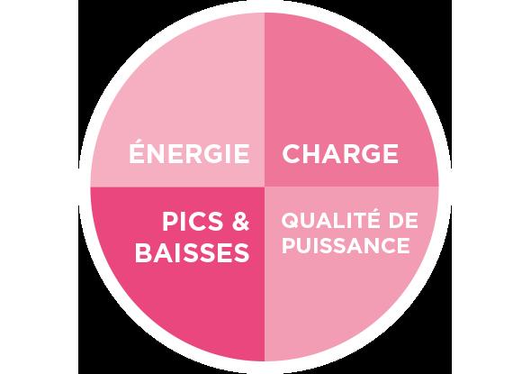Les quatre aspects de la gestion d'énergie