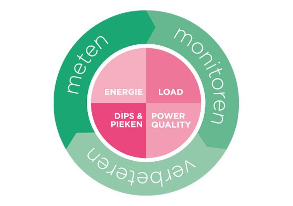 Meten, monitoren en verbeteren - Energiemanagement fortop