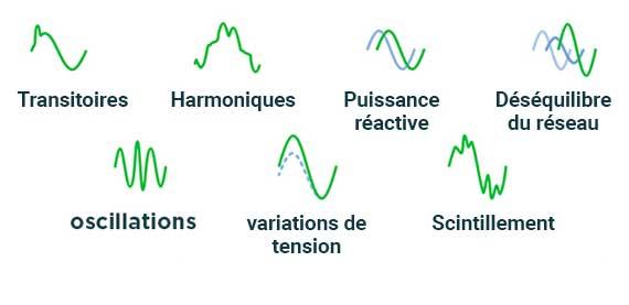 Interférences électriques - Filtrage dynamique actif - Comsys