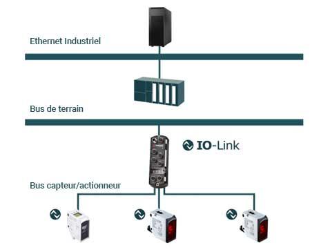 IO-link schematique