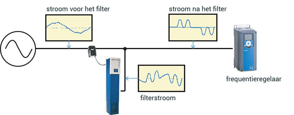 """Een actief filter compenseert vervuiling met een """"tegenstroom"""""""