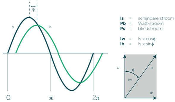 Cos-phi compensatie - Faseverschuiving spanning vs stroom - White paper