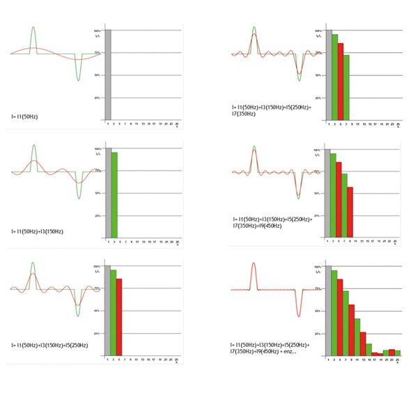 De fourier-analyse van een vervuilde stroomvorm | Whitepaper hogere harmonische