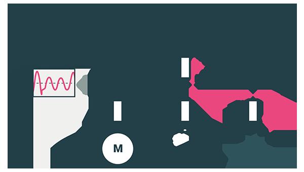 Situatie met ontstaan van dip door sluiting in LS-net