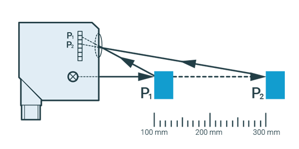 Capteurs optiques du processus de triangulation - Capteurs de distance