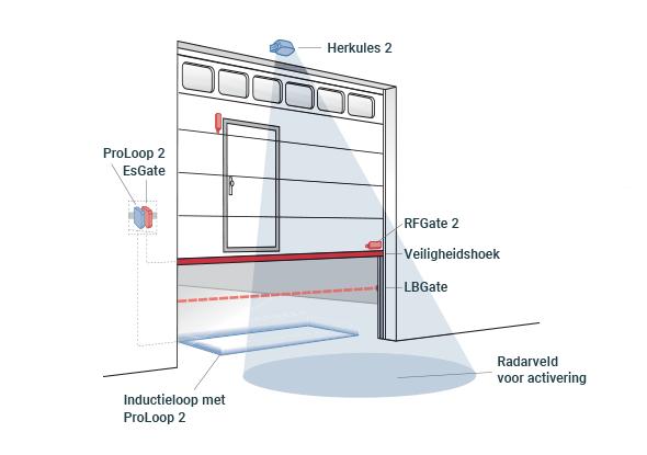Applicatievoorbeeld openen verticale deuren | Bircher Reglomat