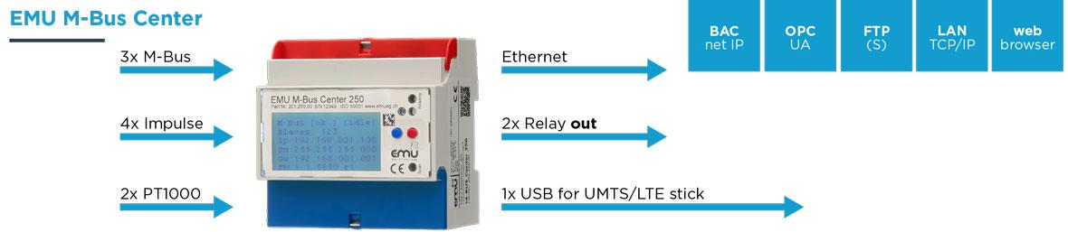 EMU M-Bus Center - EMU Electronics