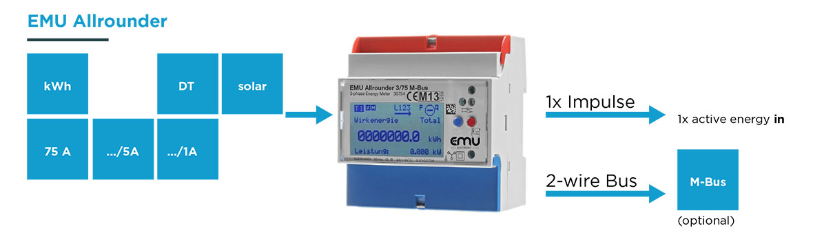 EMU Allrounder - kWh meter - M-bus interface