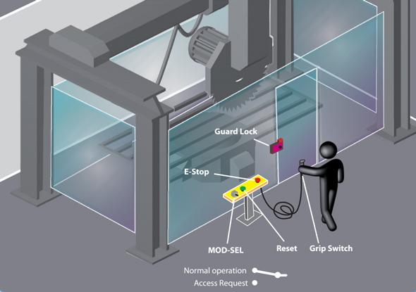 Surveillance de la vitesse d'une machine dangereuse - ReeR Safety