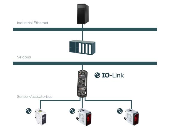 IO-Link - Communicatie op sensorniveau - fortop