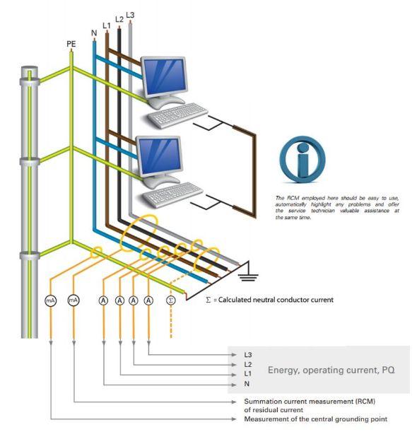 Power analyser voor differentiaalstroommeting - fortop