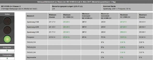 Power analyser UMG 509 power quality rapport - Janitza