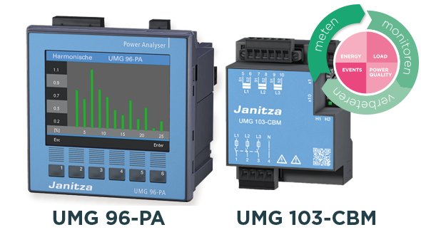 Universeelmeters UMG 96PA en UMG 103-CBM - Janitza