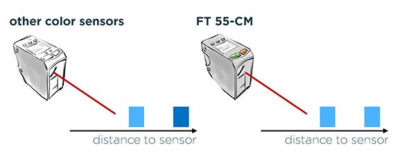 Interne afstandcorrectie kleurherkenning | SensoPart FT 55-CM