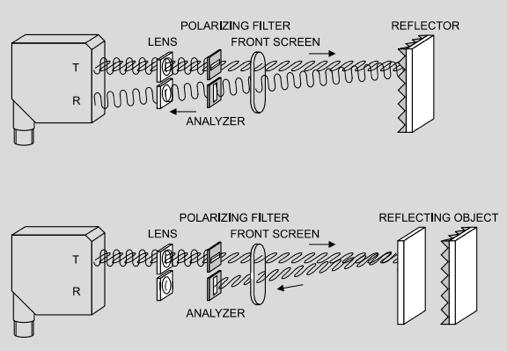 Polarisatiefilters voor fotocel met reflector - SensoPart