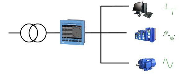 Power Analyser achter nettransformator | Janitza