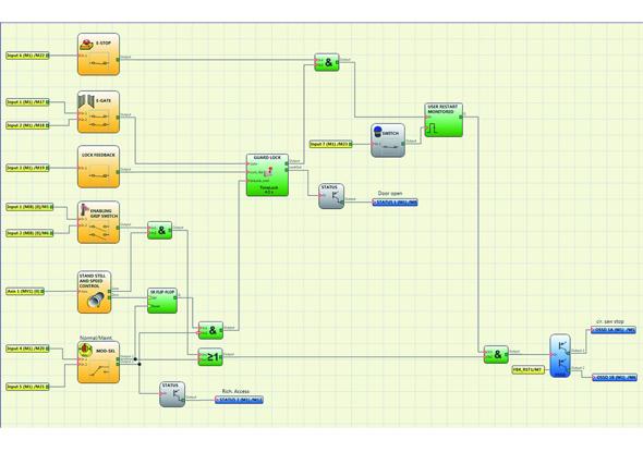Module de contrôle de la vitesse de rotation des lames de scie à diagramme - ReeR Safety