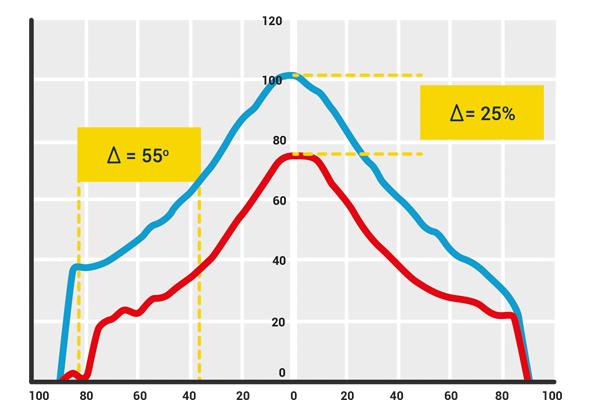 Grafiek objecten detecteren onder een hoek - SensoPart Blue Light