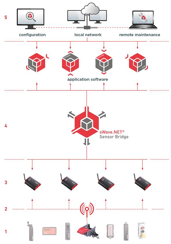 Sensor bridge schema | steute