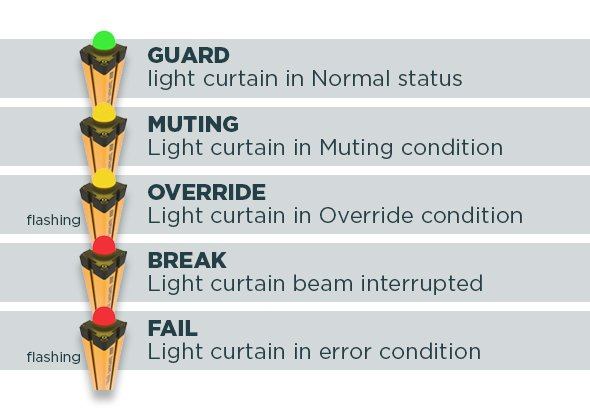 Status indicatielamp voor muting lichtscherm - ReeR Safety