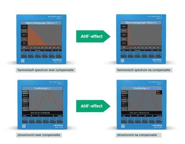 Stroomvorm en harmonisch spectrum vóór en ná compensatie met een AHF - Janitza