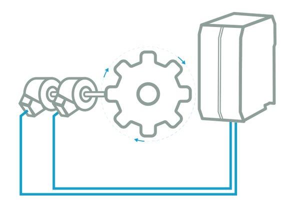 Toerentalbewaking met twee encoders | ReeR
