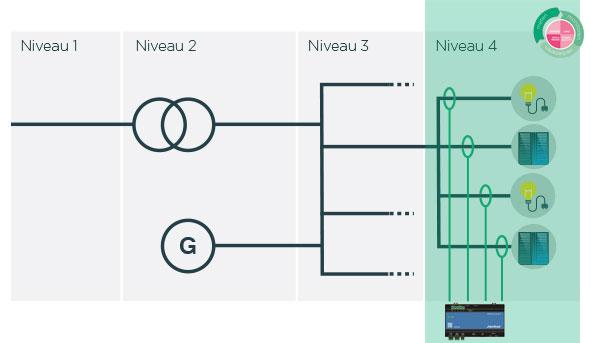 Niveaumeting en toepassing UMG 804 - Janitza