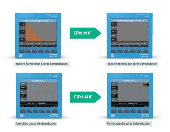 Forme actuelle et spectre harmonique avant et après compensation avec une AHF - Janitza
