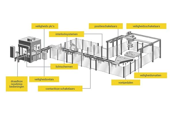 Machineveiligheid pakket voor automation | fortop